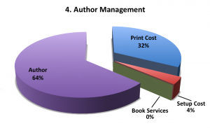 Author Management