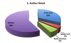Author Retail