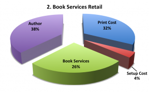 Book Services Retail